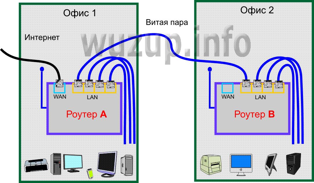 Как роутер сделать репитером через кабель